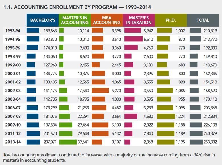 accounting-program-enrollment-2015-talent-recruitment