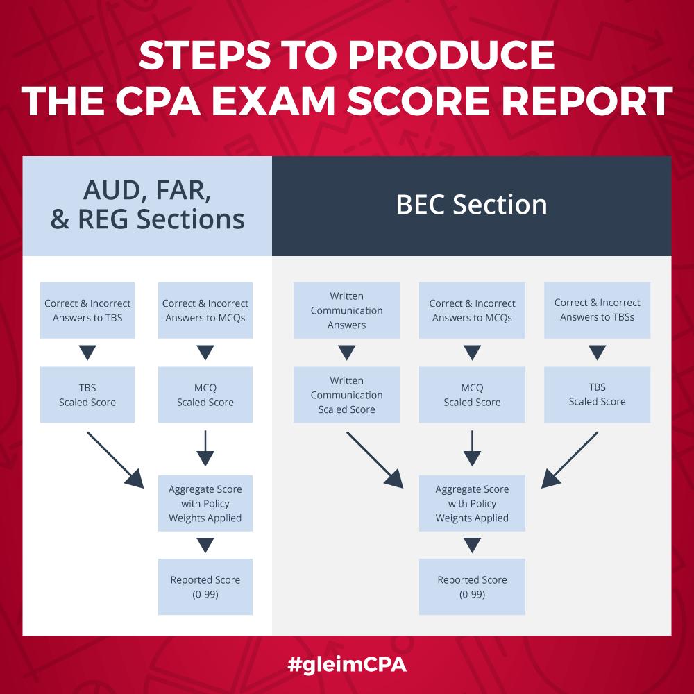 CPA exam passing score