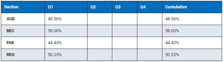 2019 CPA exam pass rates