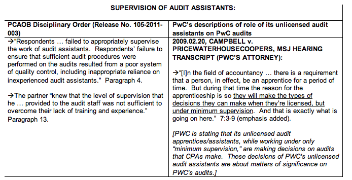 PwC to Require More Robust Review and Supervision of Auditors