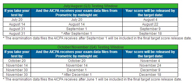how to get cpa exam score